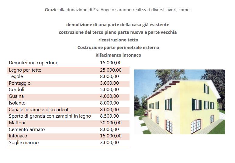 Donazione casa costi fabulous donazione casa costi with - Costo atto prima casa ...